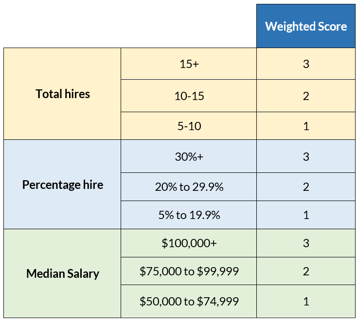 Methodology of Ranking