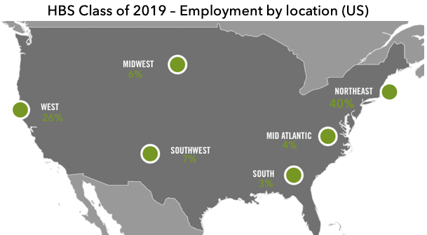 HBS MBA employment by location US for class of 2019