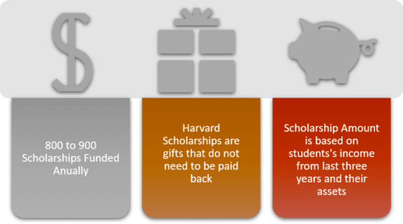 need-based-scholarship-harvard-mba-features
