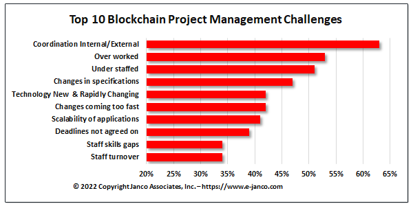 Top 10 Blockchain Challenges