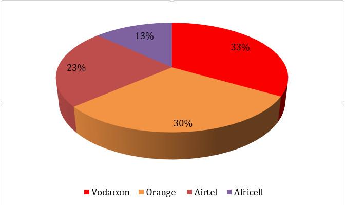 Quid du prix des forfaits d'appels et d'internet ? 1