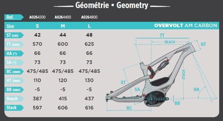 geometria am crbon