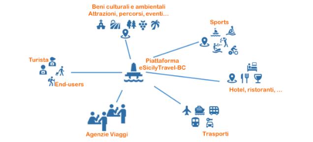 E-SicilyTravel Blockchain progetto