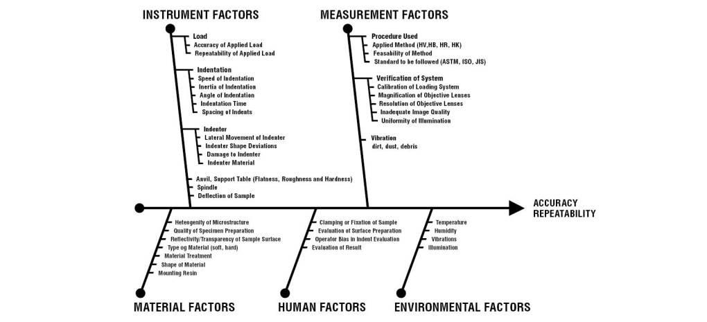 Phương pháp đo độ cứng