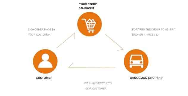 """أفضل طريقة للبيع عبر الإنترنت لمن لايمتلك منتجات """"Drop Shipping"""""""