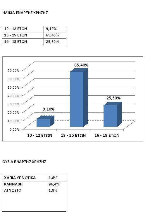 Η χρήση ουσιών ξεκινά κυρίως δοκιμάζοντας κάνναβη (96,4%) στα 14,5 και οι περισσότεροι τη συνεχίζουν ως κύρια ουσία (89,1%), στα 15