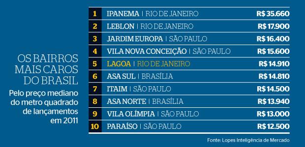 Os bairros mais caros do Brasil (Foto: Fonte: Lopes Inteligência de Mercado)