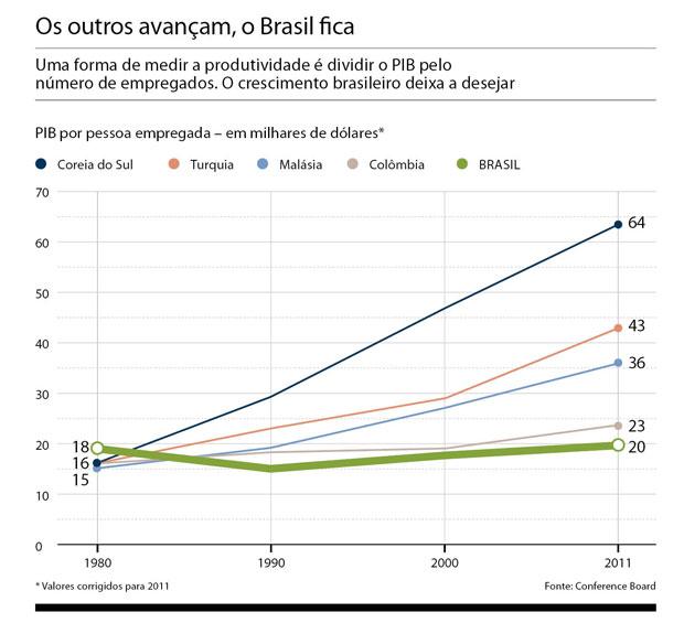 Os outros avançam, o Brasil fica (Foto: Reprodução)