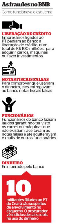 As Fraudes no BNB (Foto: revista ÉPOCA/Reprodução)