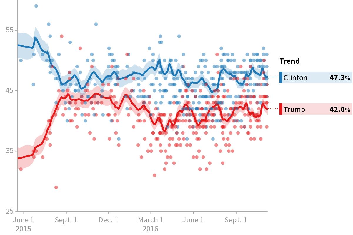 Image result for clinton trump polls