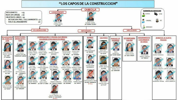 Estos sujetos estarían implicados en seis muertes por sicariato, extorsiones y otros delitos.
