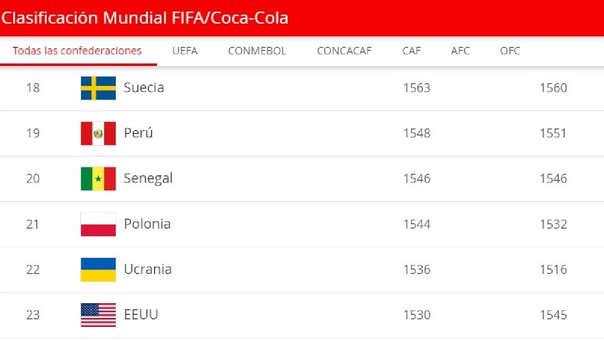 Selección Peruana puesto 19.