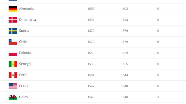 FIFA comunicó su ranking de selecciones.