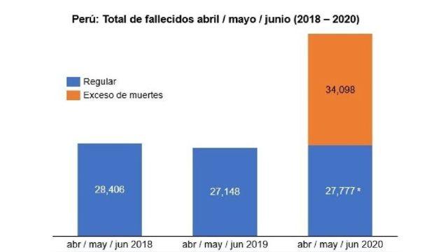 * La proyección regular 2020 se obtuvo con la media de 2018 y 2019