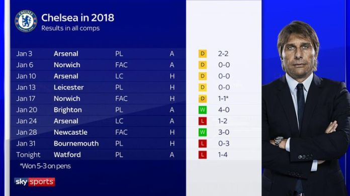 Chelsea's awful start to 2018 under Antonio Conte