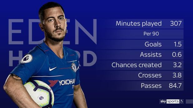 Eden Hazard moved top of the top-scorer charts with his hat-trick against Cardiff