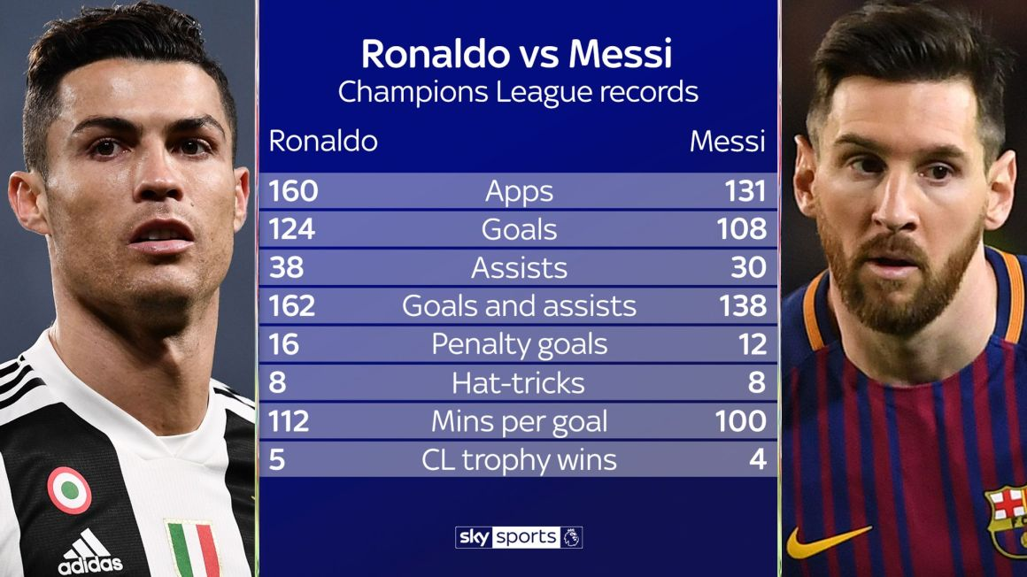 Lionel Messi shines but Cristiano Ronaldo is Champions League king ...