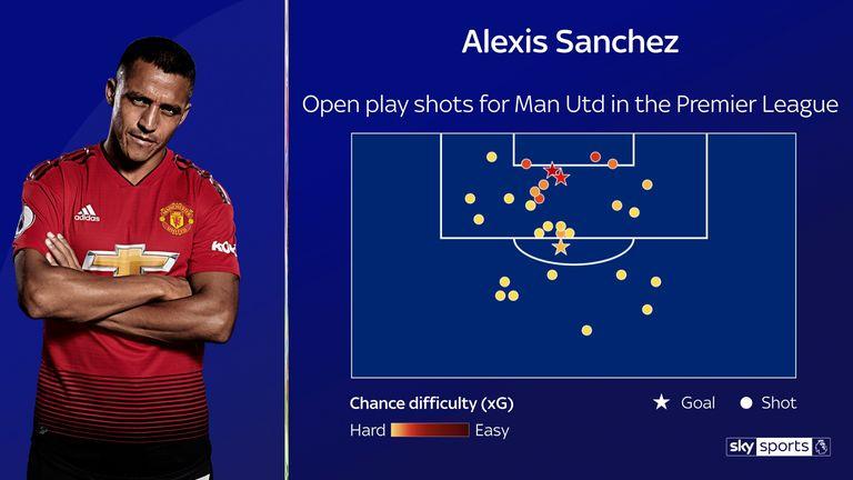 Sanchez's shot map since joining Manchester United