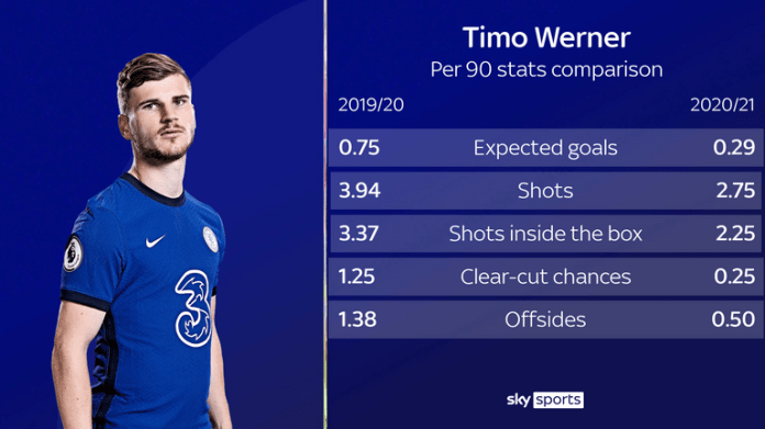 Timo Werner's start to the season at Chelsea