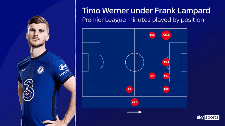 Timo Werner's Premier League minutes played by position under Frank Lampard