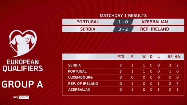 World Cup 2022 Euro Qualifying Group A