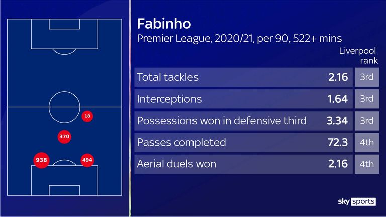 Fabinho has impressed in an unfamiliar centre-back role for Liverpool this season