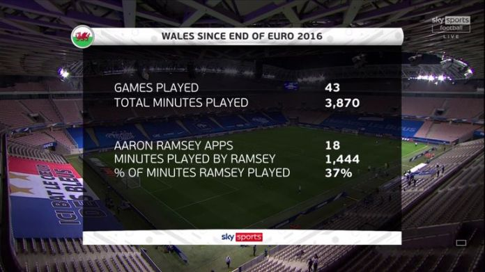 Aaron Ramsey has appeared in just 37 per cent of Wales' games since Euro 2016