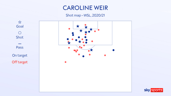 Seven of Caroline Weir's goals last season came from inside the box but the Scot has shown a penchant for long-range shooting