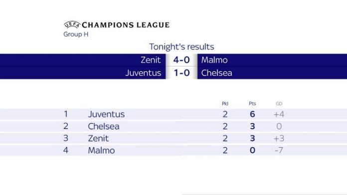 Champions League Group H