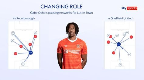 Gabe Osho's changing role for Luton Town