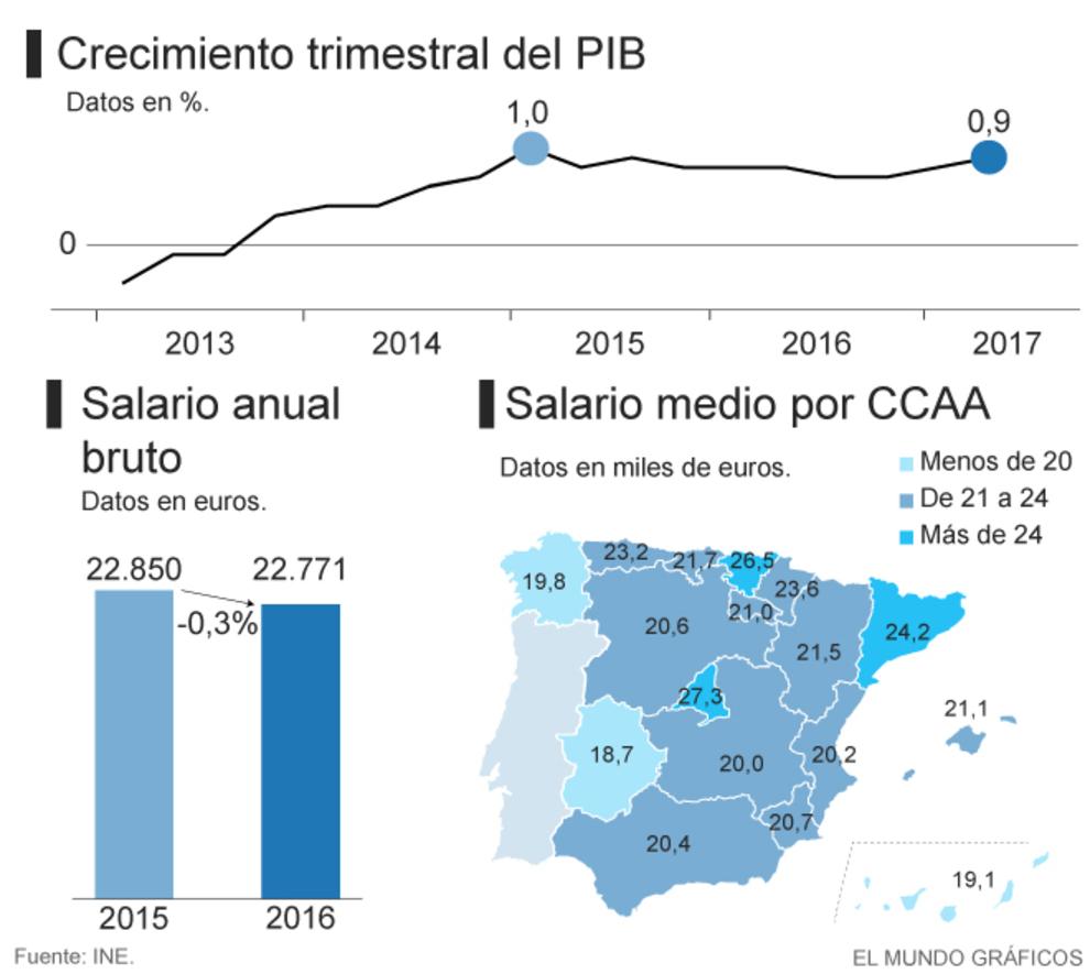 El PIB De Espaa Alcanza Su Mximo Histrico Pero Los