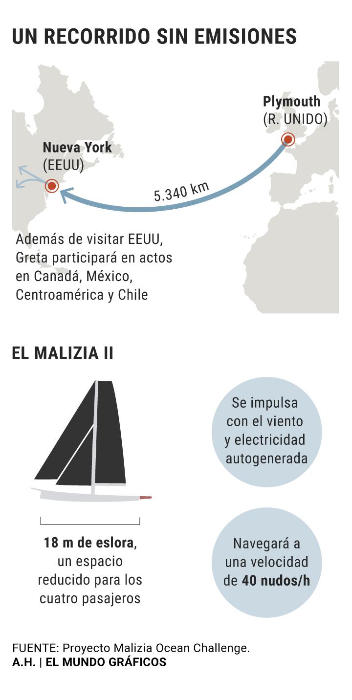 Resultado de imagen para Greta Thunberg cruza el Atlántico en un barco que no usa combustible