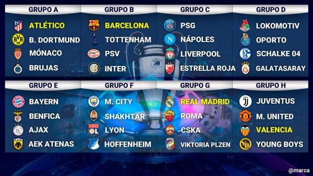 Resultado de imagen para Grupos champions