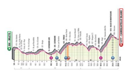 Perfil y recorrido de la etapa 5 del Giro de Italia: Mileto -...