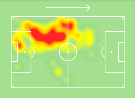 Bartra's heat map against Atlético