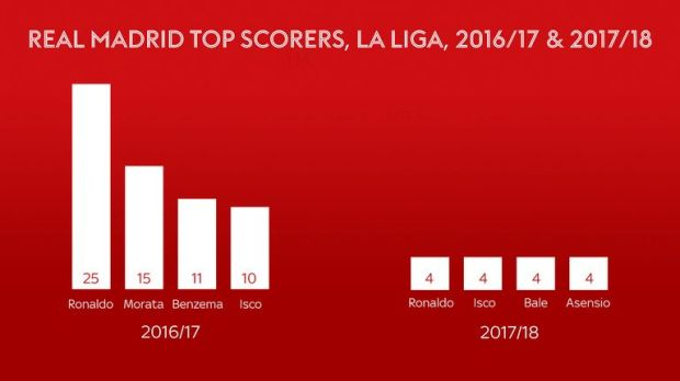 A scoring comparison highlights Real Madrid's current problem