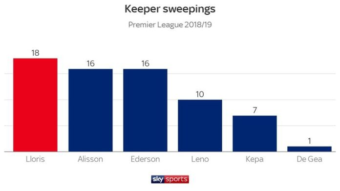 Lloris has overwhelmed more than any other top-flight goalkeeper this season