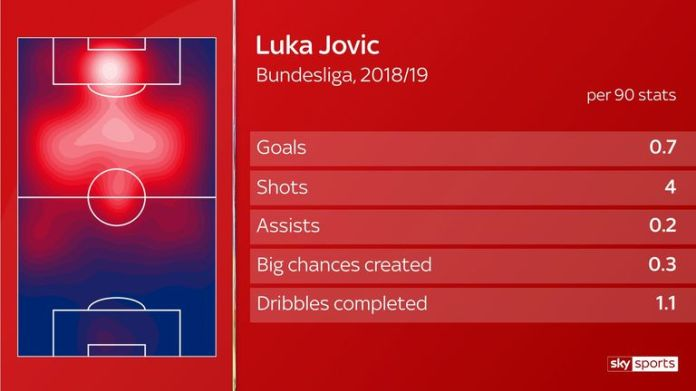 How Luka Jovic could fit in at Real Madrid under Zinedine Zidane
