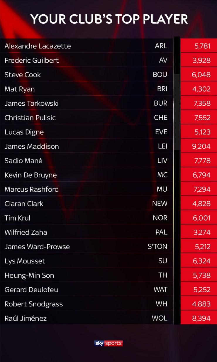 El mediocampista de Leicester James Maddison encabeza el Ranking de la Premier League Power | Noticias de futbol 5
