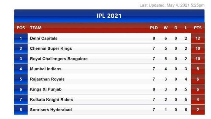 2020 finalists Delhi top the IPL table as the tournament resumes, with defending champions Mumbai in fourth