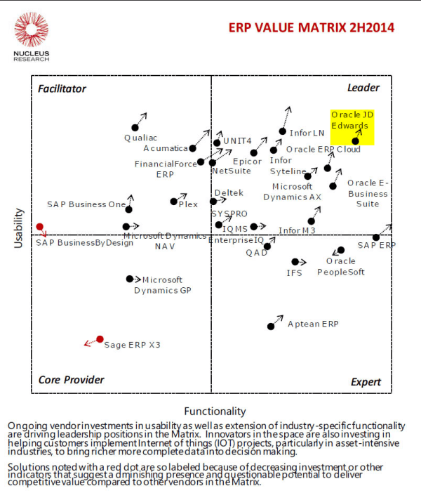Nucleus ERP Value Matrix: Oralce JDEdwards Maintains Leadership