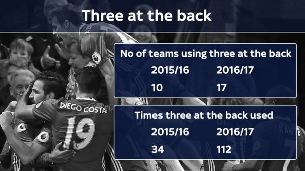 Three at the back has been used far more this season than in 2015/16