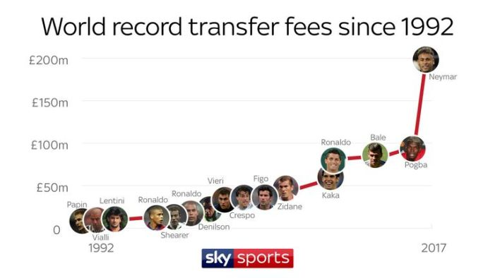 Neymar's reported £198m move to PSG would mark a 110 per cent rise from the previous world record fee