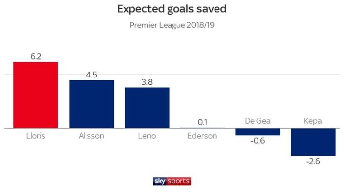 Lloris has saved more goals than its rivals, according to the data of the foreseen objectives