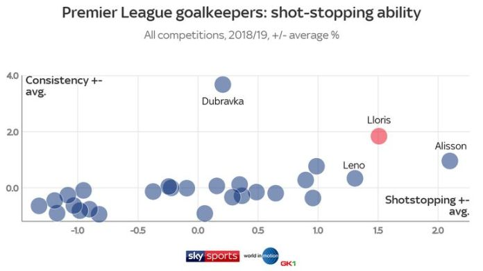 Hugo Lloris behind only Alisson for the arrest of the shot and behind only Martin Dubravka for the consistency, according to the data of the football agency World in Motion