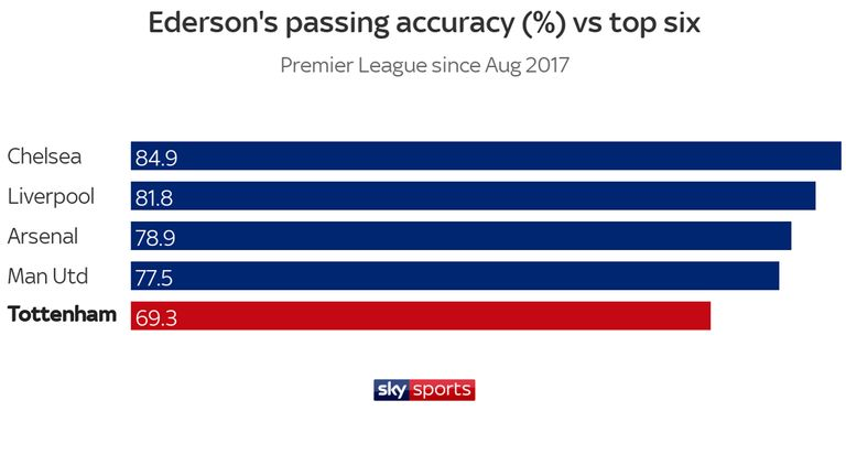 Ederson's passing accuracy is significantly lower against Tottenham