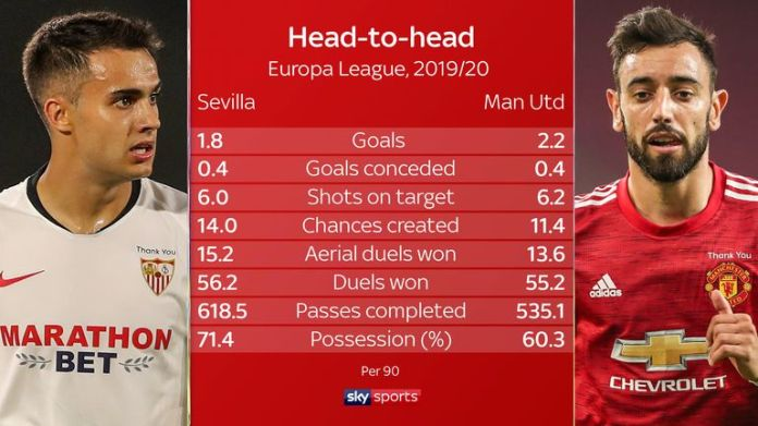 Head to head: Sevilla vs Manchester United