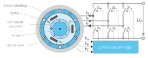 Center stage with Hall sensors  Motor Drive & Control  Blogs  TI E2E Community