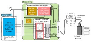 Designing an EMCpliant interface to motor position encoders – Part 3  Motor Drive & Control