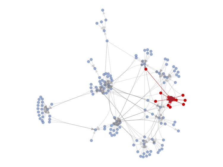 A graph of just 10% of victim transactions shows their independent sources . Pic: Chainalysis